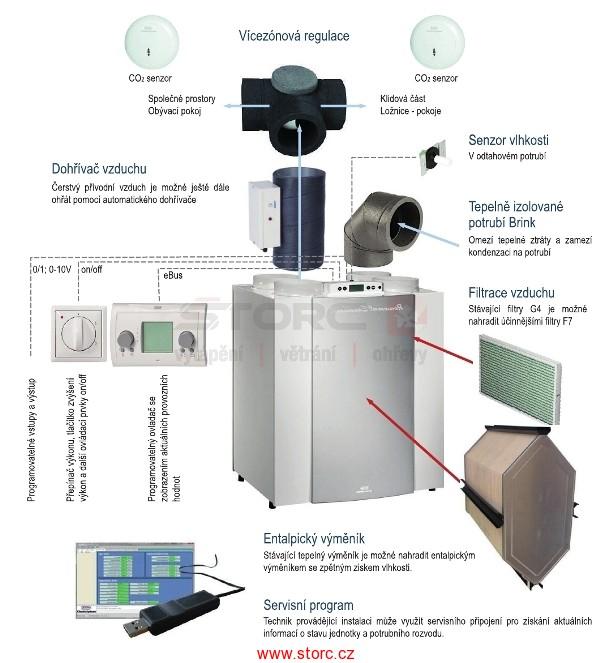 Sofistikovaný systém rekuperace Storc