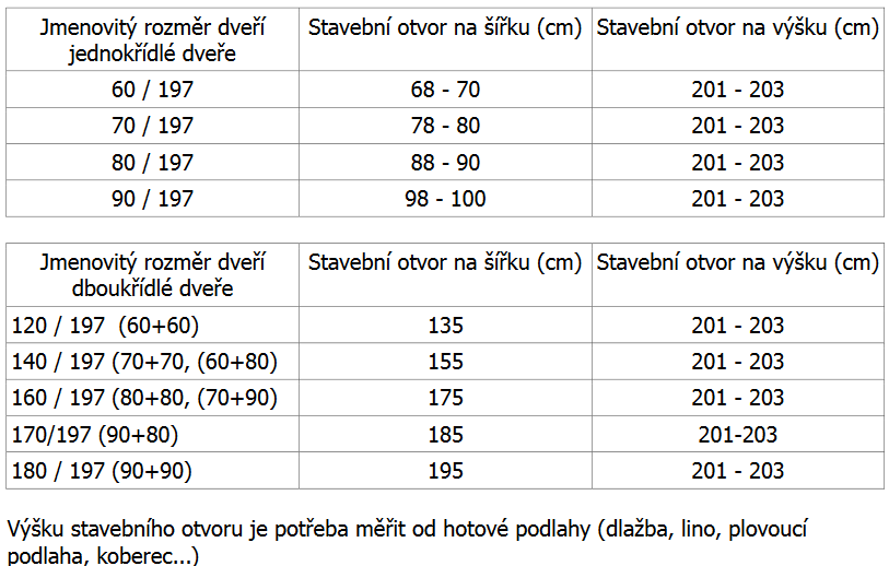 Tabulka rozměrů stavebních otvorů